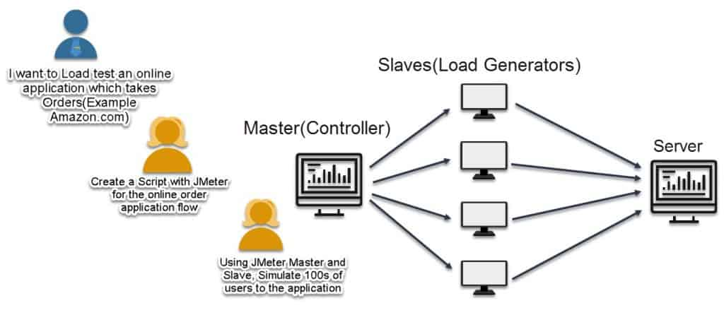 What is JMeter and How it Works